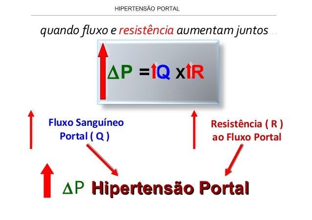 Conexões do sistema portalConexões do sistema portal com a circulação sistêmica em várias regiõescom a circulação sistêmic...