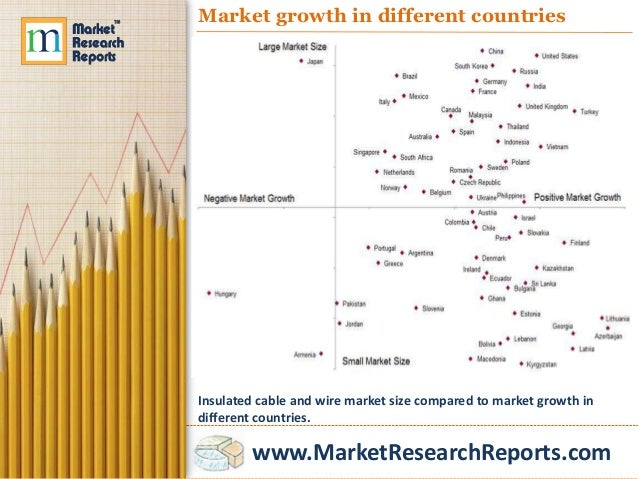 Insulated Cable and Wire Markets in the World to 2018 - Market Size, …
