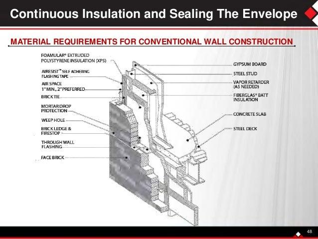 Insulated Metal Panels Edc1
