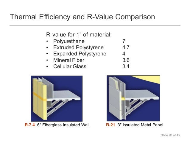 Insulated metal wall and roof panels for sustainability for 6 fiberglass insulation r value