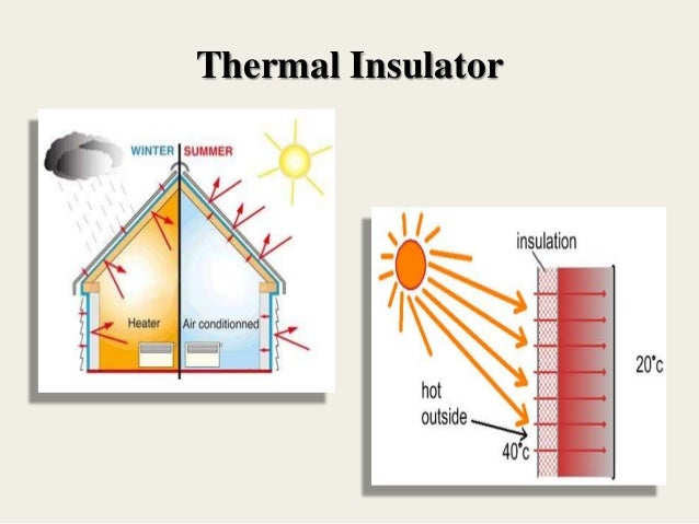 Image result for insulation thermal