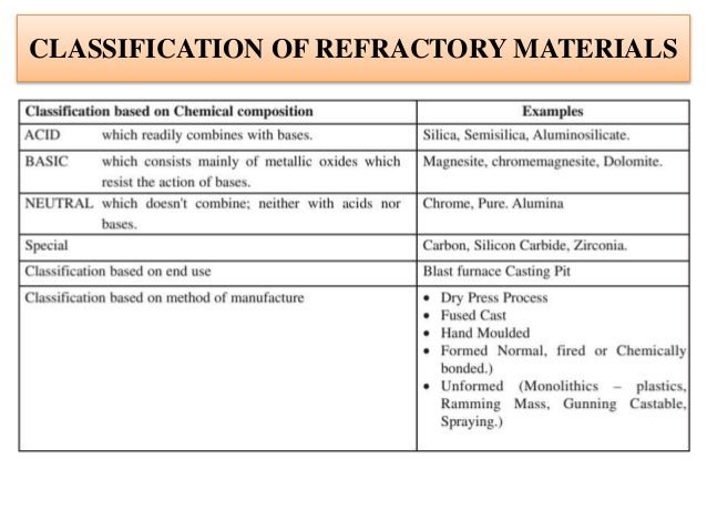 insulation and refractory basics by v p singh