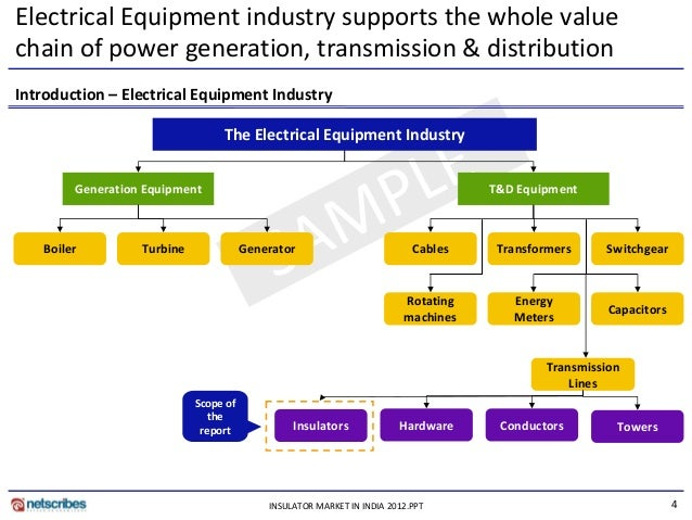 electrical industry in india Decision-makers within the electrical equipment industry in india sales prospecting for business opportunities in distribution machinery corporate or strategy functions scoping distribution machinery such as switchgears.