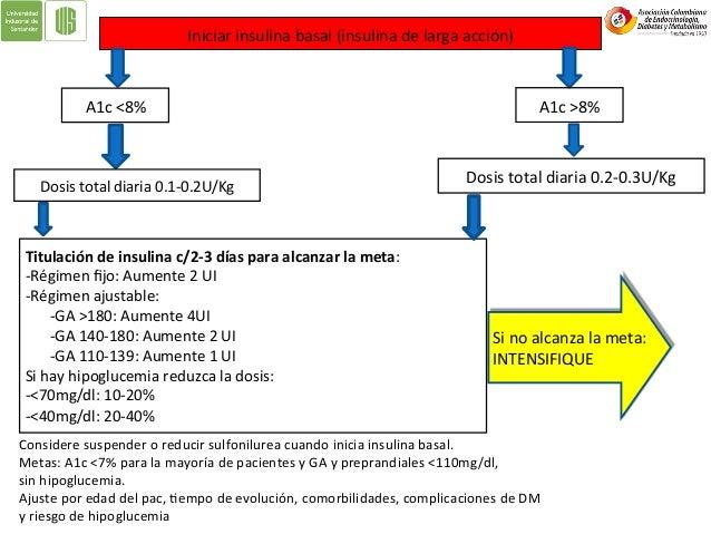Si#no#alcanza#la#m eta:# INTENSIFIQUE# Intensificar+(control+prandial)+ Agregue&&RA&GLP+1&o&SGLT+2&o&Inh&DPP+IV& Agregue&in...