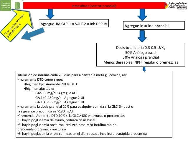 Objetivos glucémicos ADA AACE GLUCEMIA EN AYUNAS 80 - 130 mg/dl <110 mg/dl 2 HORAS POSTPRANDIAL < 180 mg/dl <140 mg/dl HbA...