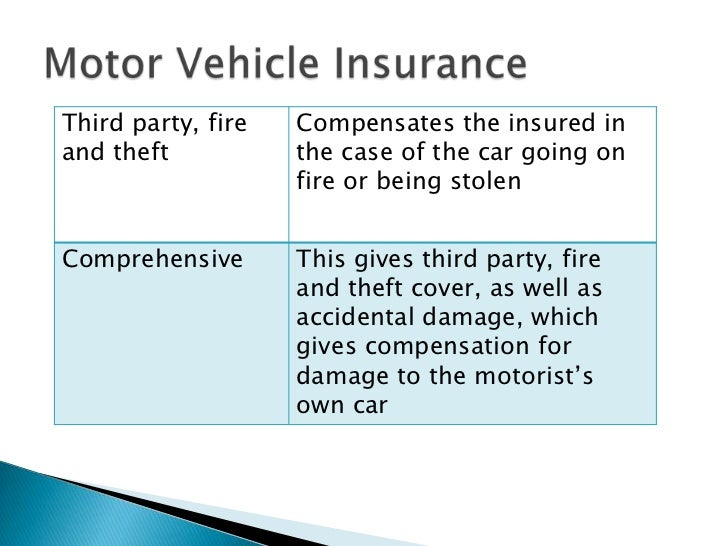 Does Car Insurance Cover Theft: Insurance