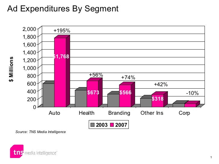 Ad Expenditures By Segment Source: TNS Media Intelligence +74% -10% +56% +42% +195% $1,768 $673 $566 $318