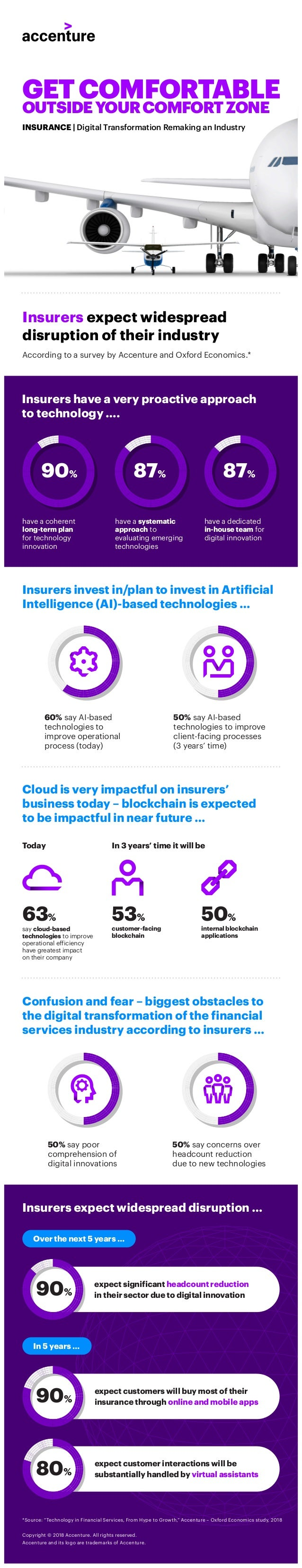 Insurers expect widespread disruption of their industry 60% say AI-based technologies to improve operational process (toda...