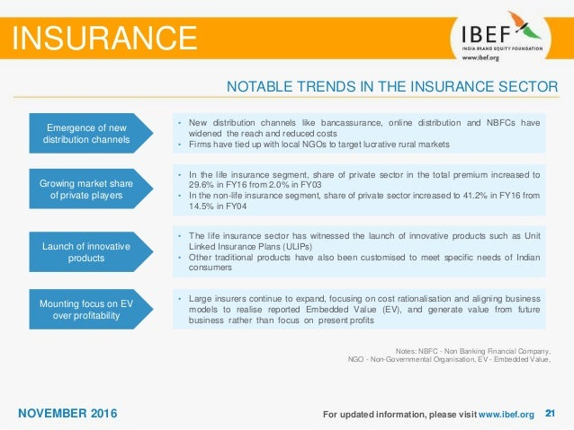Insurance Sector Reports November 2016