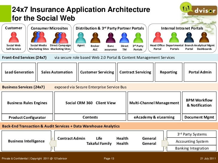Insurance 2 0 enabling multi channel sales services Architecture firm for sale