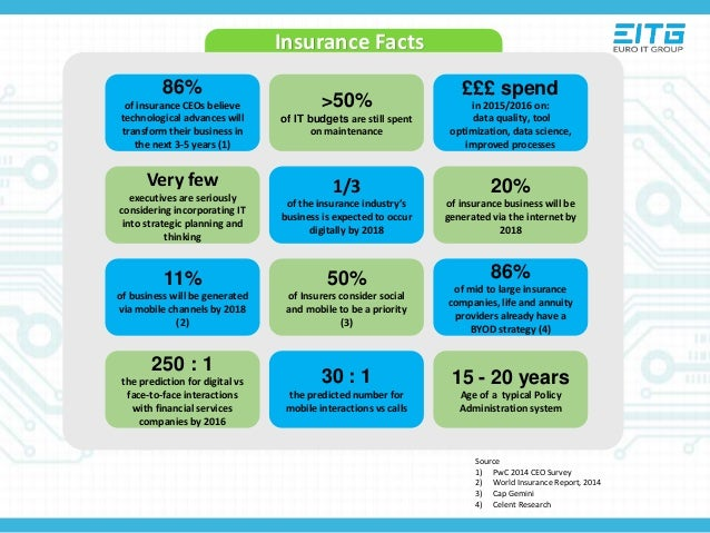 CRISIL's latest Report on Indian Insurance Industry (Oct 2015) – Details & Review