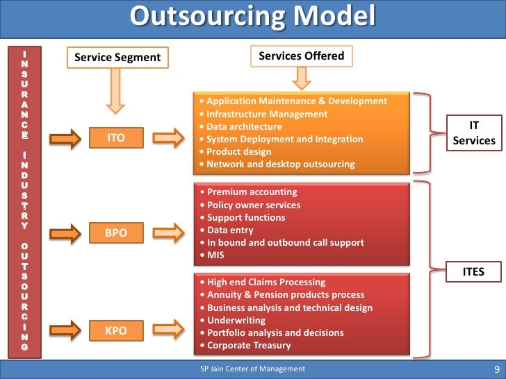 Outsourcing Comparison: India vs. the Philippines