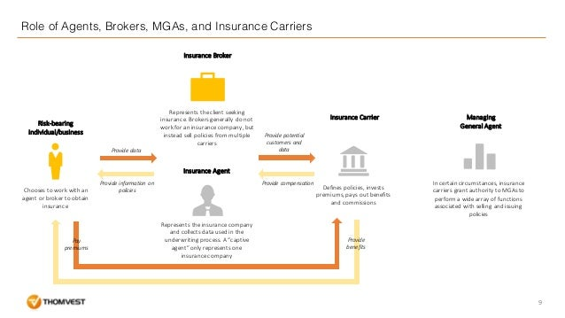 Marvelous And Health Coverage; 9. Role Of Agents .