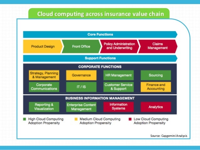 Insurance Industry Trends 2015 And Beyond 3 Cloud Computing