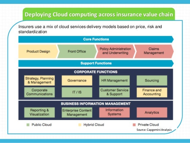 cloud computing industry analysis When conducting swot analysis on cloud management companies, your task is to eliminate the weaknesses and try to take full advantage of the opportunities.