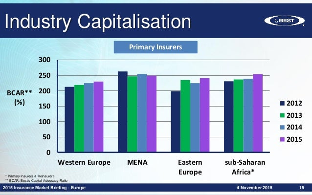 Insurance Market Briefing Europe- EMEA Overview