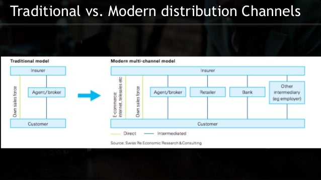 modern distribution channel An effective distribution channel can be a source of  on the other hand, modern retail offers  distribution challenges and workable solutions.