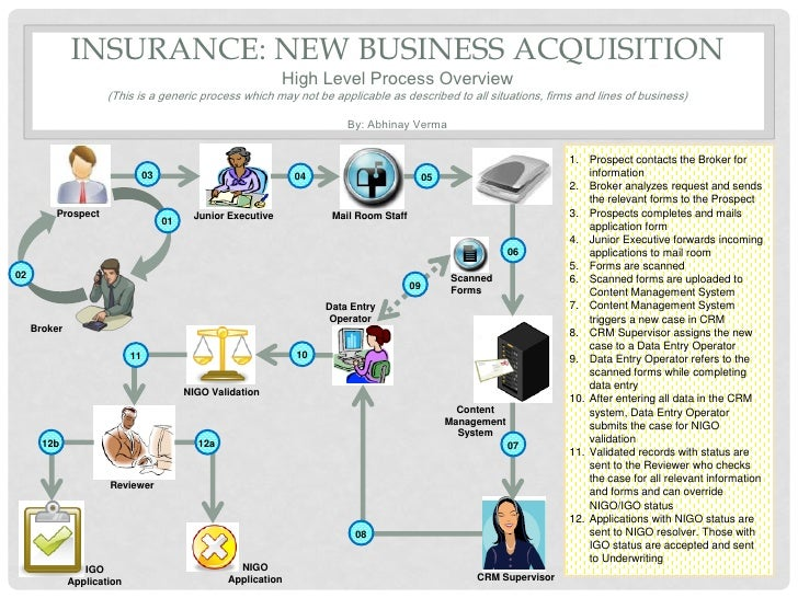 Insurance New Business Process Diagram