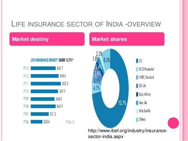 indian insurance industry facts and figures Facts about florida  click here for additional tourism facts and statistics space industry — the space industry represents $41 billion of  indian river county.