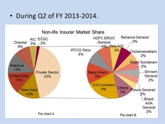 growth of reinsurance in india Markets, such as china1, india, hong kong, singapore, malaysia  indonesia and   according to the reinsurance firm, with growth at 135% per annum in.