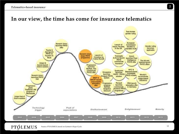 (PDF) Telematics System in Usage Based Motor Insurance