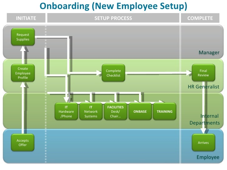 Insurance vogue hr solutions december2009 final onboarding new employee setup initiate setup process complete hr maxwellsz