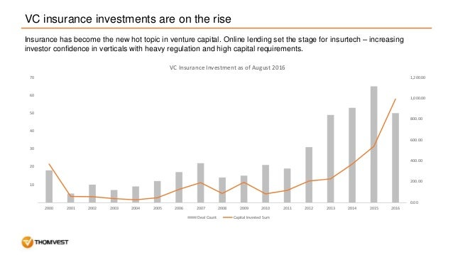 Perspective on Insurtech Slide 2