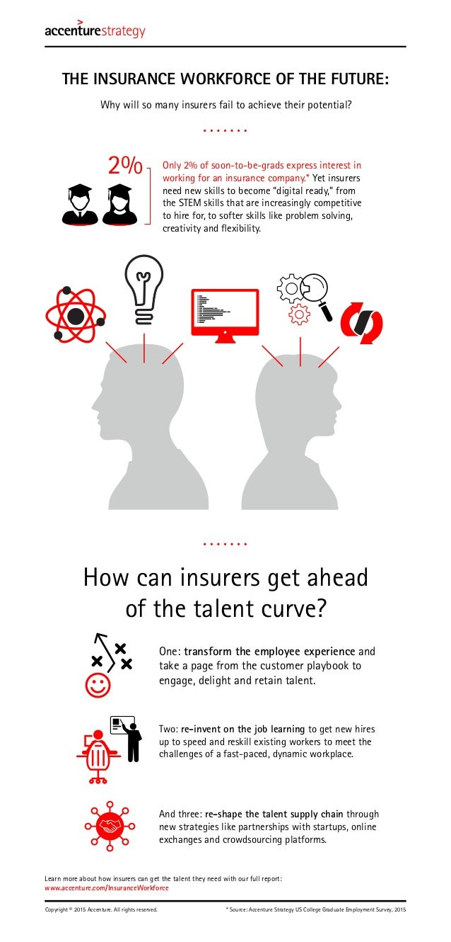 Learn more about how insurers can get the talent they need with our full report: www.accenture.com/InsuranceWorkforce * So...