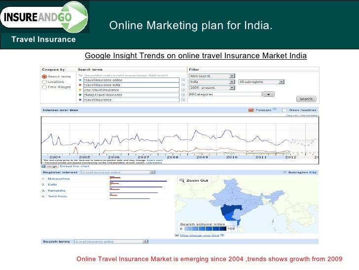 Marketing Strategy on India Bulls