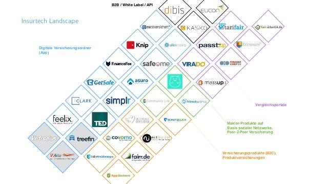 Versicherungsprodukte (B2C), Produktversicherungen Makler-Produkte auf Basis sozialer Netzwerke, Peer-2-Peer Versicherung ...