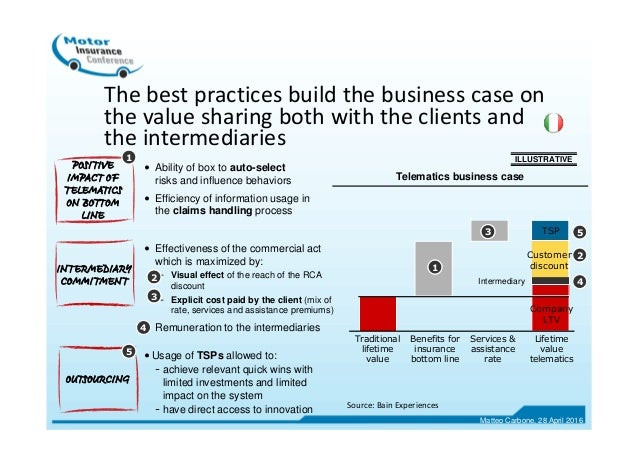 OUTSOURCING POSITIVE IMPACT OF TELEMATICS ON BOTTOM LINE • Ability of box to auto-select risks and influence behaviors • E...