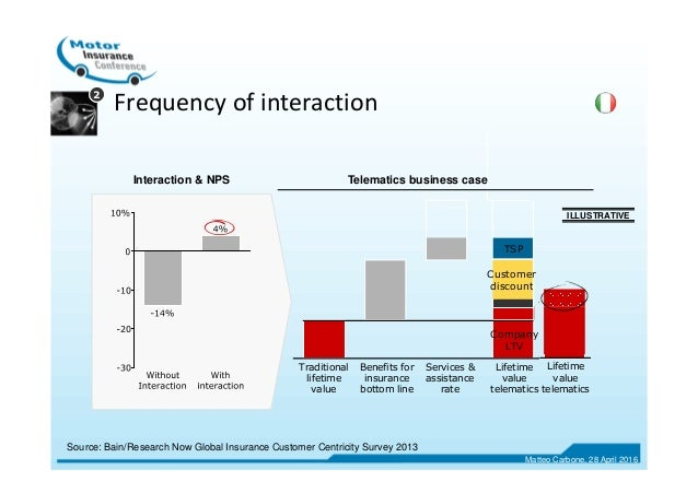 Frequency of interaction Source: Bain/Research Now Global Insurance Customer Centricity Survey 2013 2 ILLUSTRATIVE Lifetim...