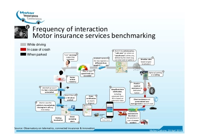 Frequency of interaction Motor insurance services benchmarking 2 Weather alert based on geo- localization 5 Antitheft serv...