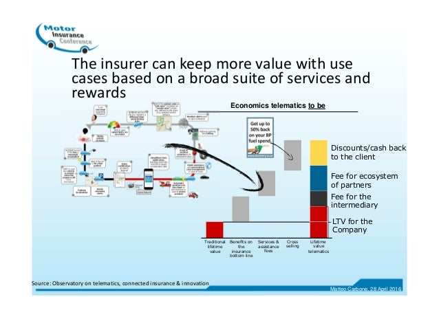 The insurer can keep more value with use cases based on a broad suite of services and rewards Economics telematics to be T...