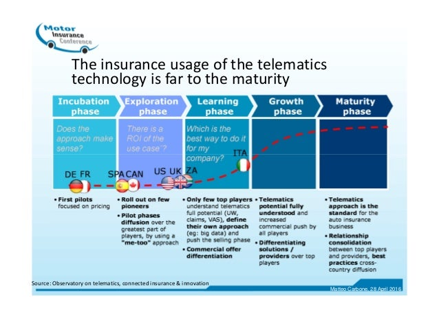 The insurance usage of the telematics technology is far to the maturity Source: Observatory on telematics, connected insur...