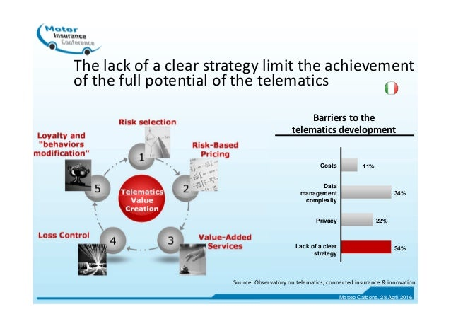 The lack of a clear strategy limit the achievement of the full potential of the telematics Costs Data management complexit...