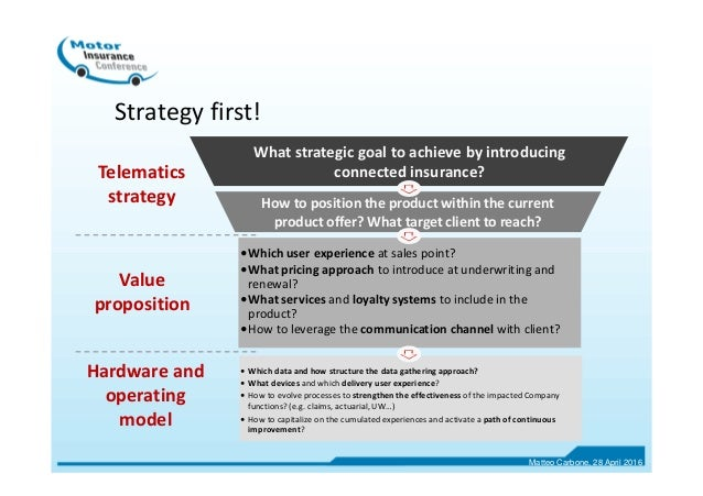 Telematics strategy Value proposition What strategic goal to achieve by introducing connected insurance? How to position t...