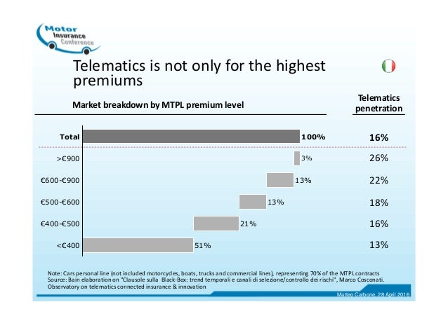 <€400 51% €400-€500 21% €500-€600 13% €600-€900 13% >€900 3% Total 100% Telematics is not only for the highest premiums So...