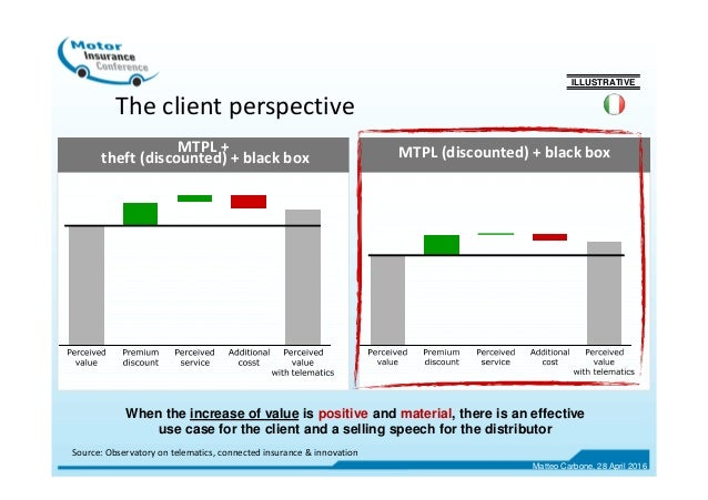 The client perspective ILLUSTRATIVE Source: Observatory on telematics, connected insurance & innovation MTPL + theft (disc...