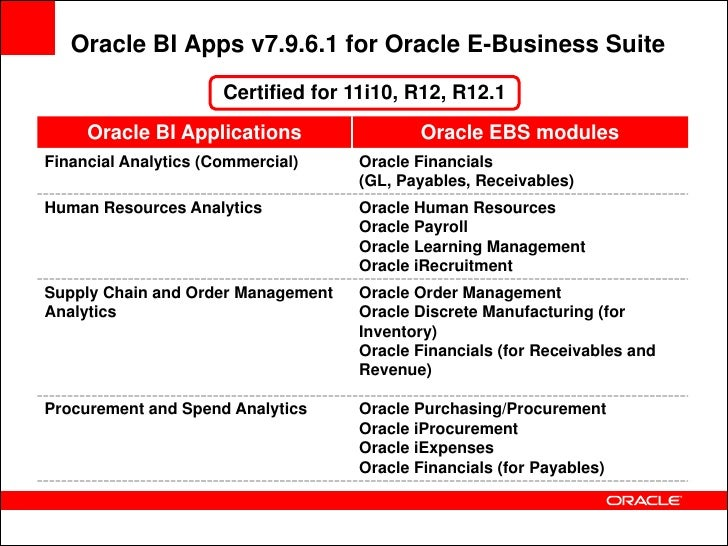 Oracle E Business Suite R12 Supply Chain Management