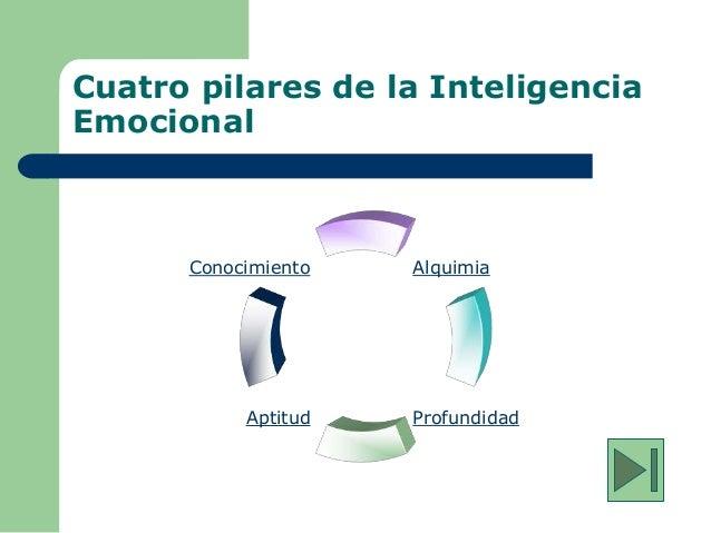 Cuatro pilares de la Inteligencia Emocional Conocimiento Aptitud Alquimia Profundidad