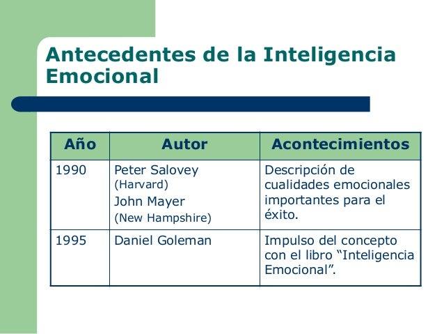Antecedentes de la Inteligencia Emocional Año Autor Acontecimientos 1990 Peter Salovey (Harvard) John Mayer (New Hampshire...