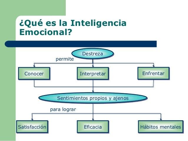 ¿Qué es la Inteligencia Emocional? Destreza Conocer Interpretar Enfrentar Sentimientos propios y ajenos Satisfacción Efica...