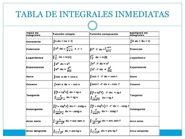 TABLA DE INTEGRALES INMEDIATAS