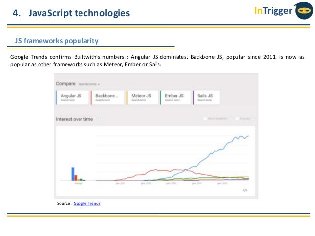 Web Technologies & CMS Market Share Trends