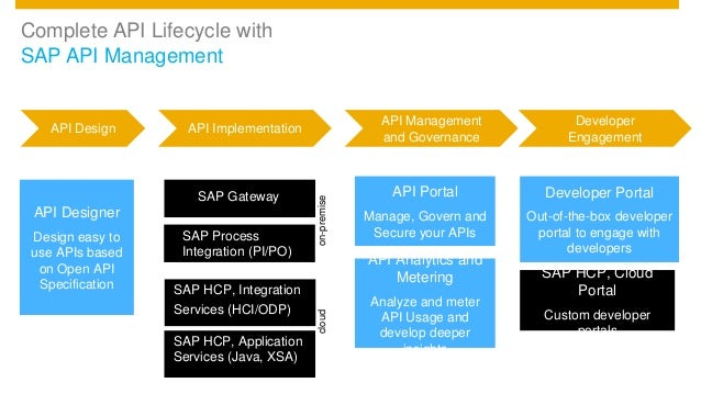 SAP API Management and API Business Hub (TechEd Barcelona)