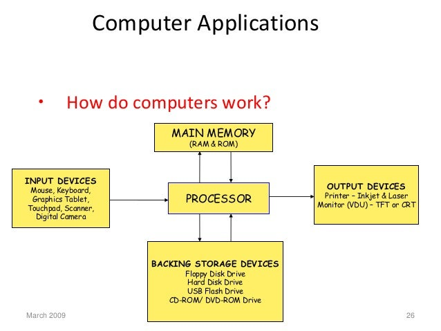 Intermediate 1 Computing studies Course Slides