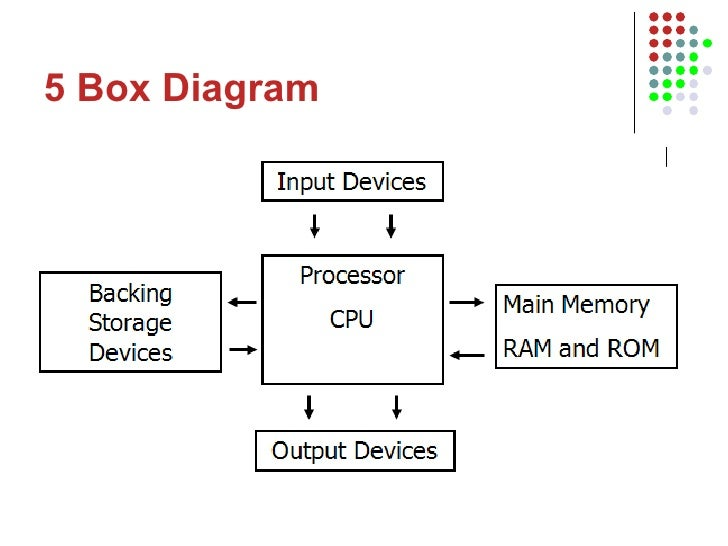 Computer Box Diagram Wiring Diagram General
