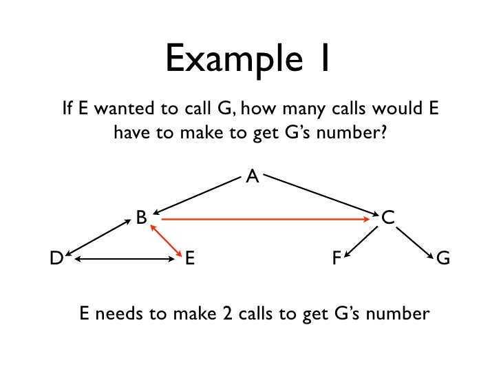 Example 1 If E wanted to call G, how many calls would E        have to make to get G's number?                         A  ...