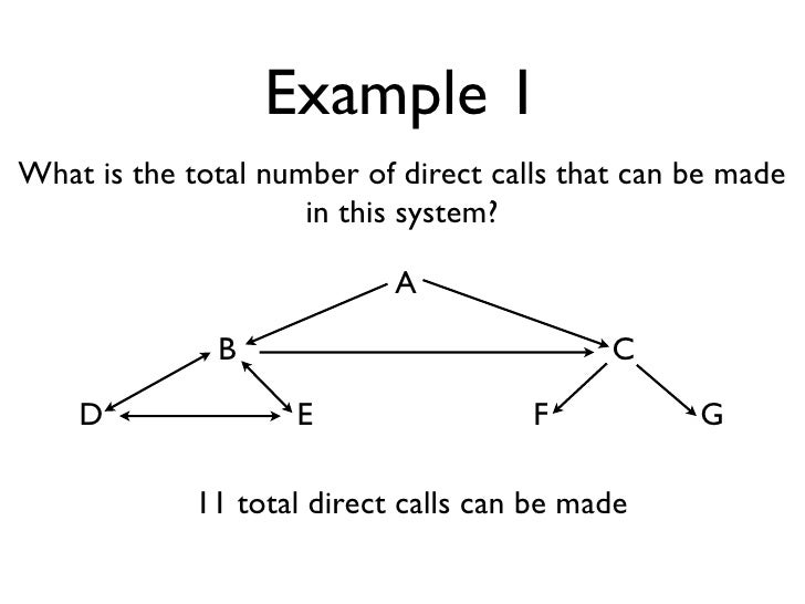 Example 1 What is the total number of direct calls that can be made                      in this system?                  ...